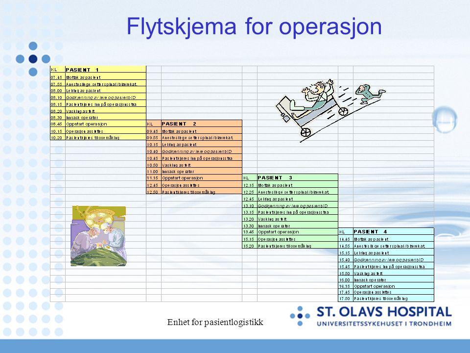 Enhet for pasientlogistikk Flytskjema for operasjon