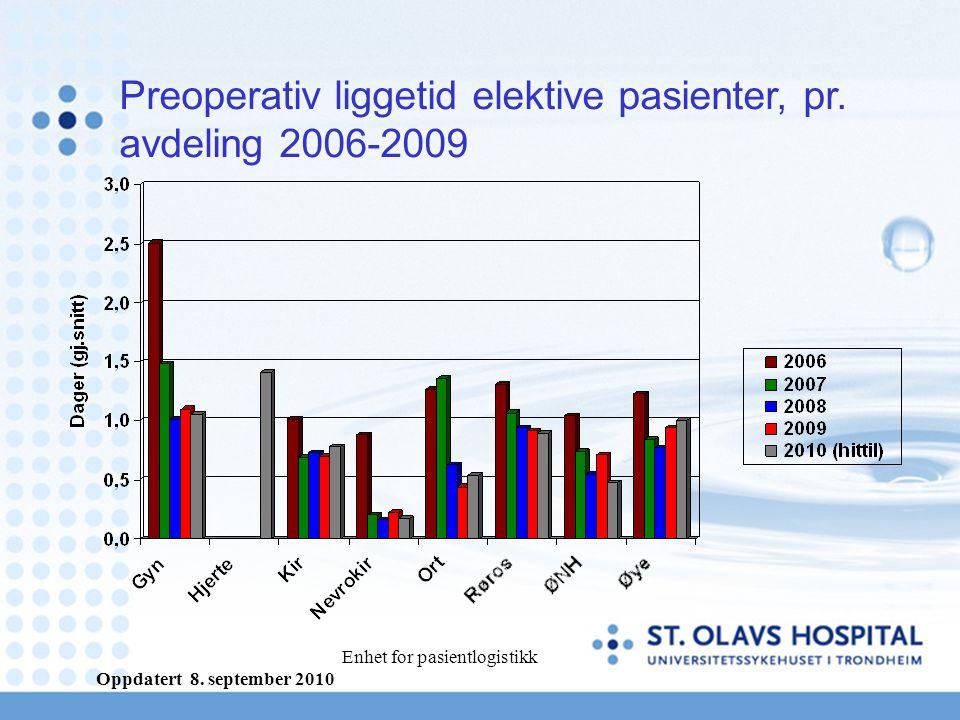 Enhet for pasientlogistikk Preoperativ liggetid elektive pasienter, pr.