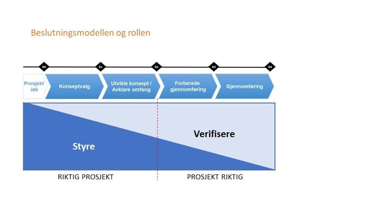 Beslutningsmodellen og rollen