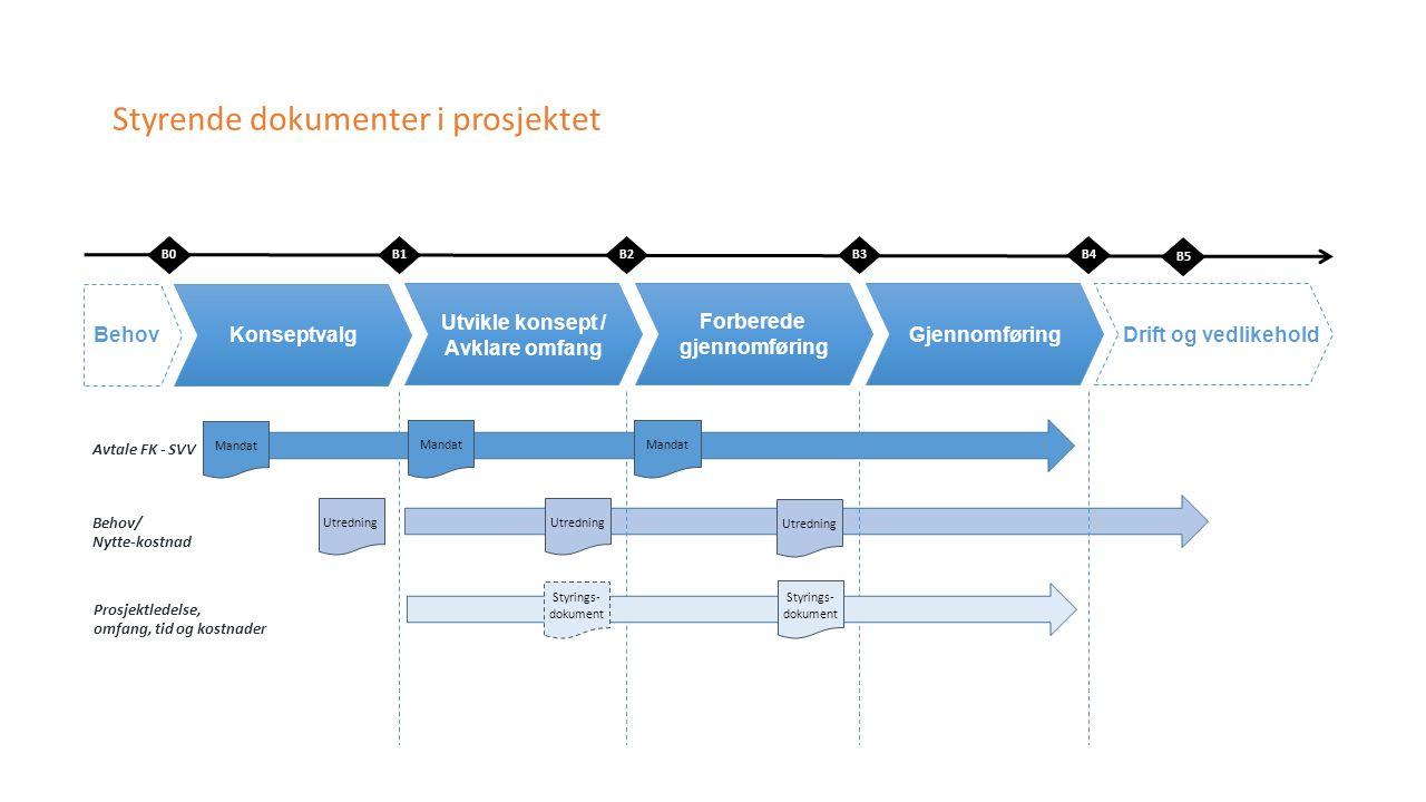 Utredning B0B1B3B4 KonseptvalgBehov Utvikle konsept / Avklare omfang Forberede gjennomføring GjennomføringDrift og vedlikehold B2 Avtale FK - SVV Prosjektledelse, omfang, tid og kostnader Behov/ Nytte-kostnad Mandat Utredning B5 Styrings- dokument Mandat Styrende dokumenter i prosjektet