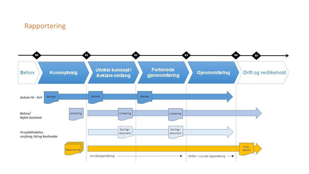 Rapportering Utredning B0B1B3B4 KonseptvalgBehov Utvikle konsept / Avklare omfang Forberede gjennomføring GjennomføringDrift og vedlikehold B2 Avtale FK - SVV Prosjektledelse, omfang, tid og kostnader Behov/ Nytte-kostnad Mandat Utredning B5 Slutt- rapport Avviksrapportering Tertial- + avviks rapportering Styrings- dokument Mandat Rapportering