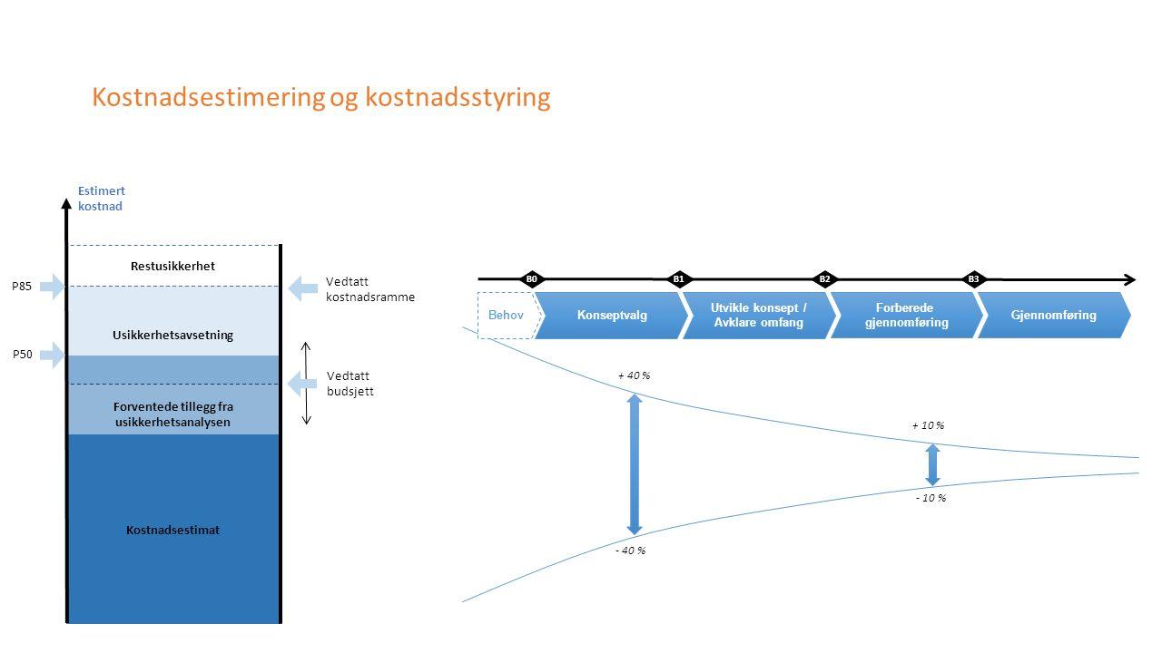 + 10 % - 40 % - 10 % + 40 % B0B1B3 Konseptvalg Utvikle konsept / Avklare omfang Forberede gjennomføring Gjennomføring B2 Behov Usikkerhetsavsetning Re
