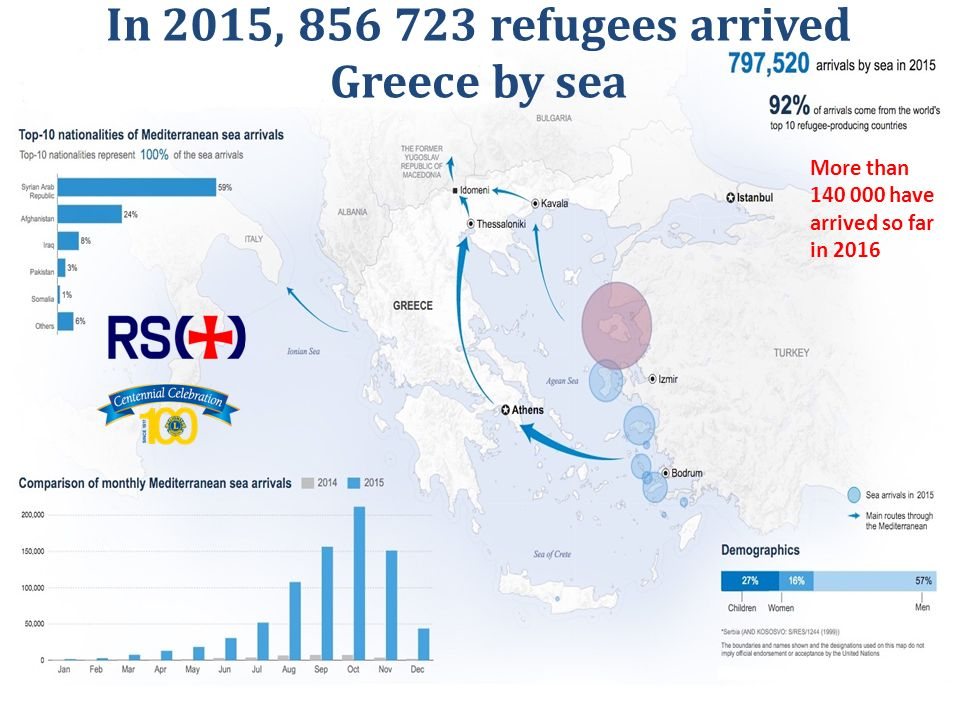 More than have arrived so far in 2016 In 2015, refugees arrived Greece by sea