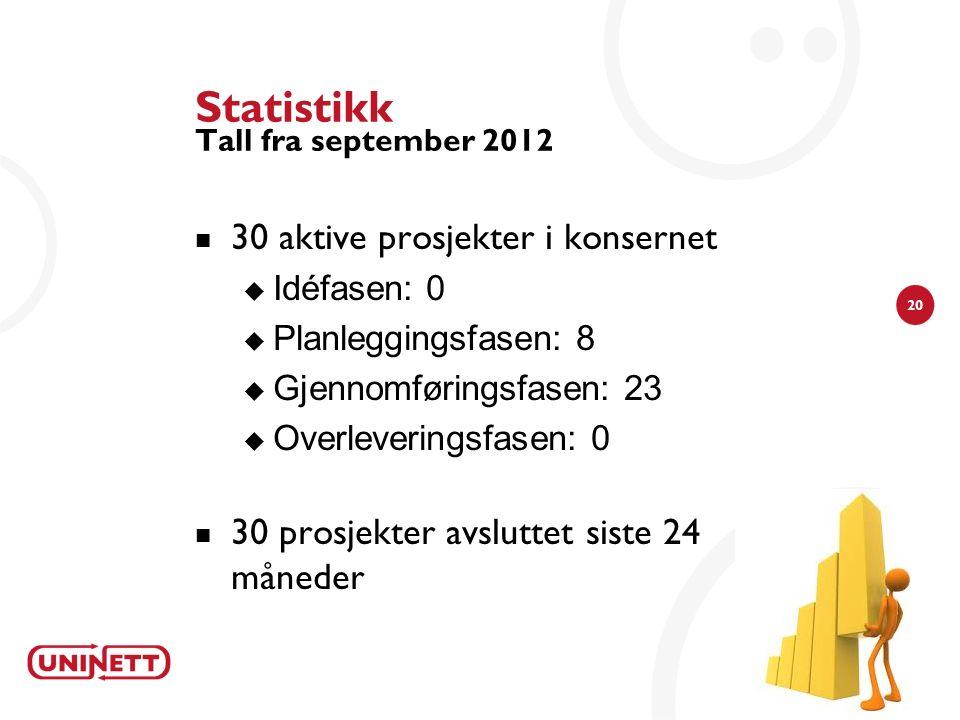 20 Statistikk Tall fra september 2012 30 aktive prosjekter i konsernet  Idéfasen: 0  Planleggingsfasen: 8  Gjennomføringsfasen: 23  Overleveringsf