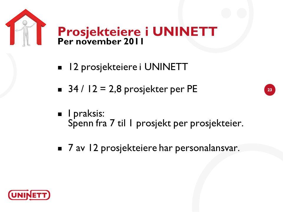 23 Prosjekteiere i UNINETT Per november 2011 12 prosjekteiere i UNINETT 34 / 12 = 2,8 prosjekter per PE I praksis: Spenn fra 7 til 1 prosjekt per pros