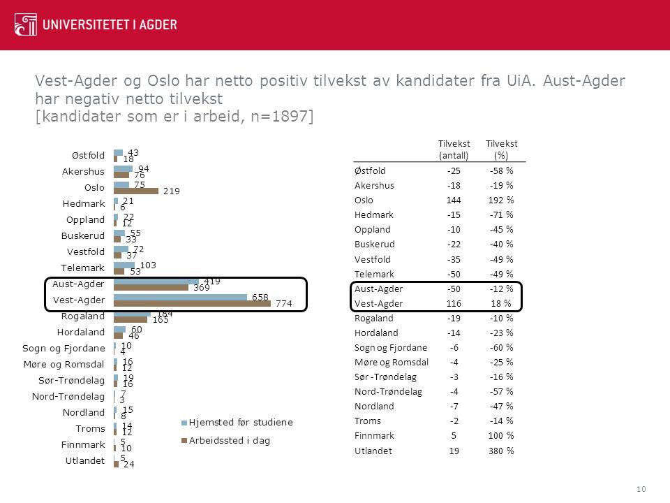 Vest-Agder og Oslo har netto positiv tilvekst av kandidater fra UiA. Aust-Agder har negativ netto tilvekst [kandidater som er i arbeid, n=1897] 10 Til