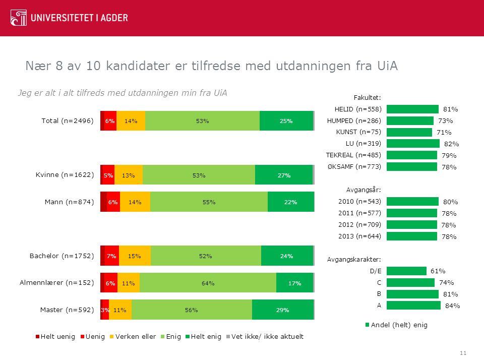 Nær 8 av 10 kandidater er tilfredse med utdanningen fra UiA 11 Jeg er alt i alt tilfreds med utdanningen min fra UiA