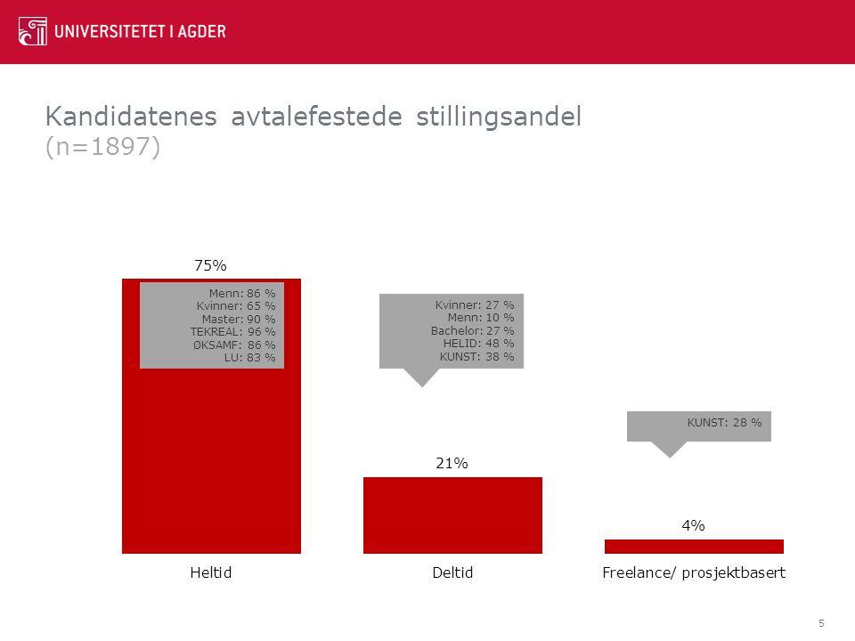 Kandidatenes avtalefestede stillingsandel (n=1897) 5 Menn: 86 % Kvinner: 65 % Master: 90 % TEKREAL: 96 % ØKSAMF: 86 % LU: 83 % Kvinner: 27 % Menn: 10 % Bachelor: 27 % HELID: 48 % KUNST: 38 % KUNST: 28 %