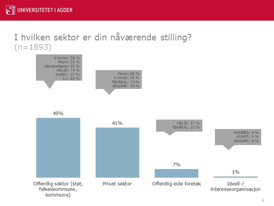 I hvilken sektor er din nåværende stilling? (n=1893) 6 Kvinner: 58 % Menn: 31 % Allmennlærer: 92 % HELID: 74 % KUNST: 67 % LU: 65 % Menn: 60 % Kvinner