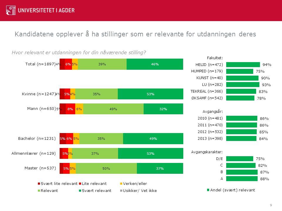 Vest-Agder og Oslo har netto positiv tilvekst av kandidater fra UiA.