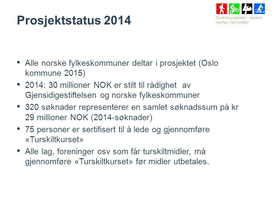 Alle norske fylkeskommuner deltar i prosjektet (Oslo kommune 2015) 2014: 30 millioner NOK er stilt til rådighet av Gjensidigestiftelsen og norske fylkeskommuner 320 søknader representerer en samlet søknadssum på kr 29 millioner NOK (2014-søknader) 75 personer er sertifisert til å lede og gjennomføre «Turskiltkurset» Alle lag, foreninger osv som får turskiltmidler, må gjennomføre «Turskiltkurset» før midler utbetales.