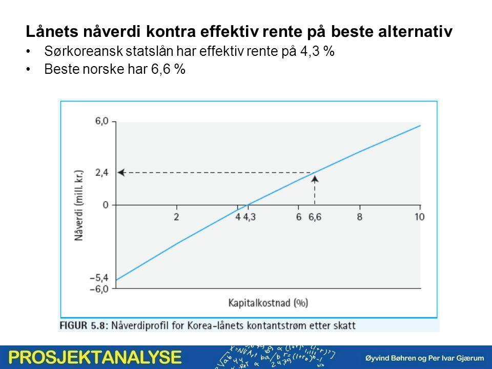 Lånets nåverdi kontra effektiv rente på beste alternativ Sørkoreansk statslån har effektiv rente på 4,3 % Beste norske har 6,6 %