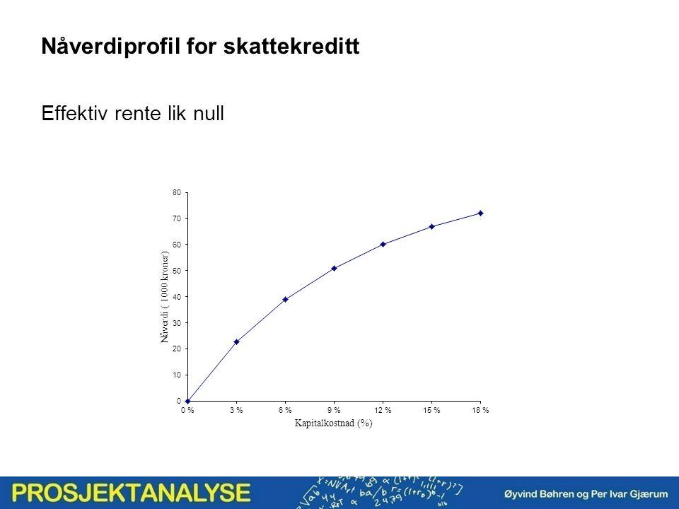 Nåverdiprofil for skattekreditt Effektiv rente lik null