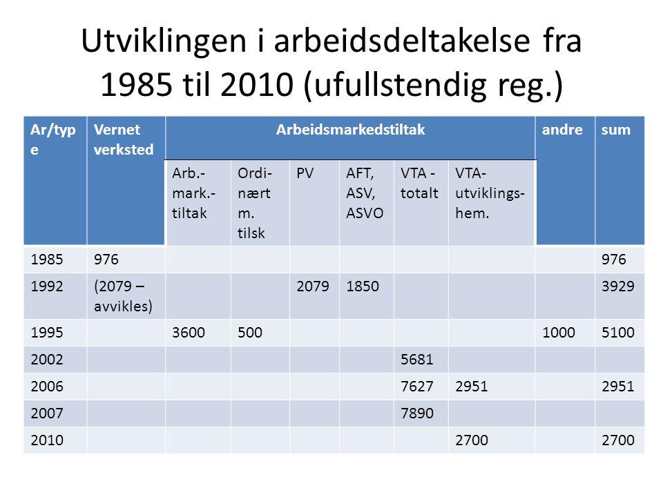 Utviklingen i arbeidsdeltakelse fra 1985 til 2010 (ufullstendig reg.) Ar/typ e Vernet verksted Arbeidsmarkedstiltakandresum Arb.- mark.- tiltak Ordi- nært m.
