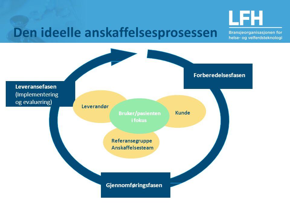 Den ideelle anskaffelsesprosessen Forberedelsesfasen Gjennomføringsfasen Leveransefasen (Implementering og evaluering) Kunde Referansegruppe Anskaffel