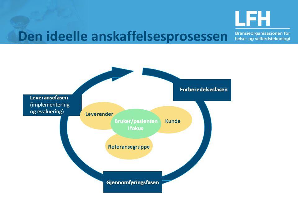 Den ideelle anskaffelsesprosessen Forberedelsesfasen Gjennomføringsfasen Leveransefasen (implementering og evaluering) Kunde Referansegruppe Leverandør Bruker/pasienten i fokus