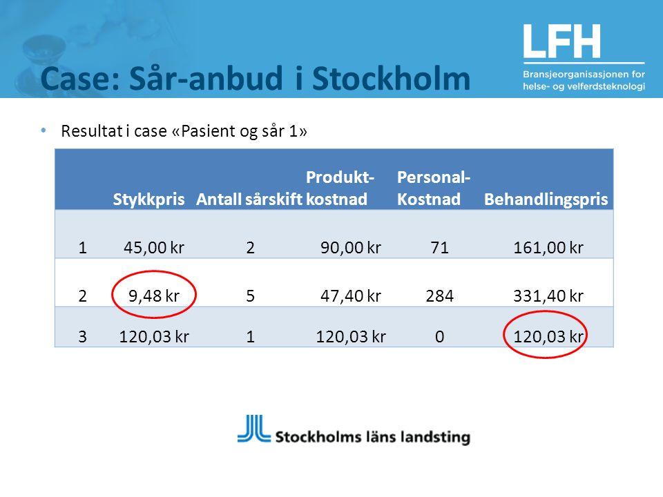 Case: Sår-anbud i Stockholm Resultat i case «Pasient og sår 1» StykkprisAntall sårskift Produkt- kostnad Personal- KostnadBehandlingspris 145,00 kr290