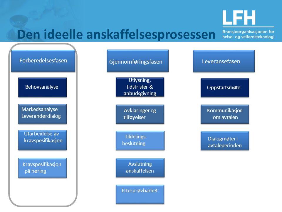 Den ideelle anskaffelsesprosessen Gjennomføringsfasen Leveransefasen Utlysning, tidsfrister & anbudsgivning Avklaringer og tilføyelser Avslutning ansk