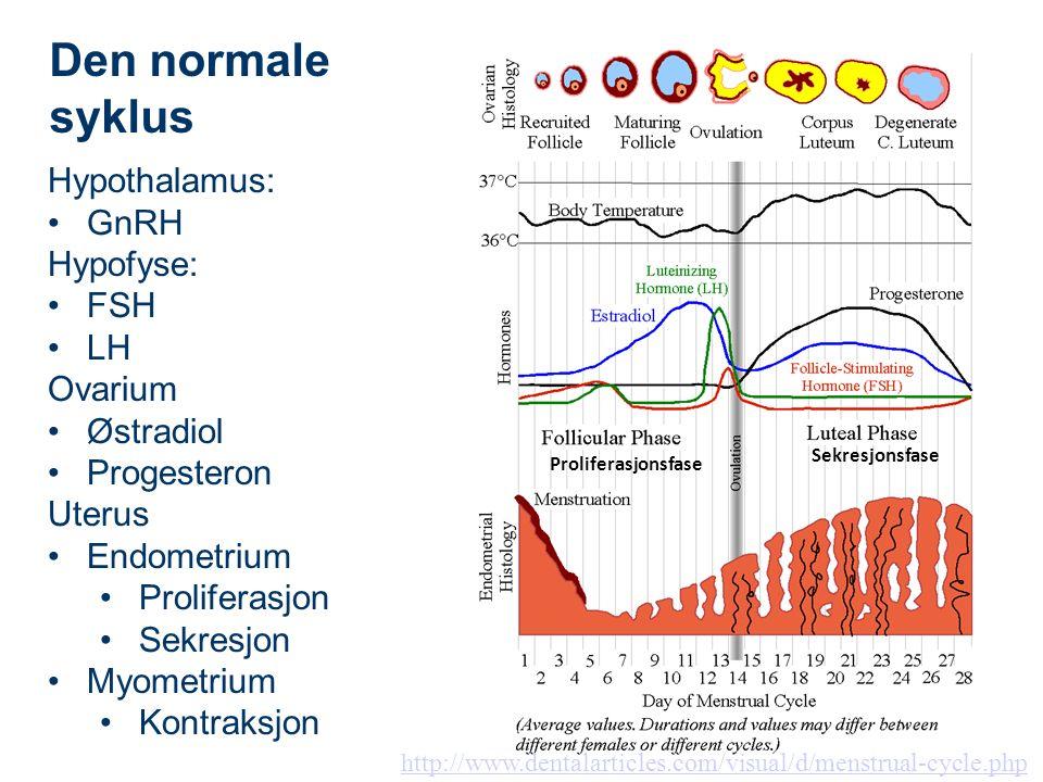 http://www.dentalarticles.com/visual/d/menstrual-cycle.php Proliferasjonsfase Sekresjonsfase Hypothalamus: GnRH Hypofyse: FSH LH Ovarium Østradiol Progesteron Uterus Endometrium Proliferasjon Sekresjon Myometrium Kontraksjon Den normale syklus