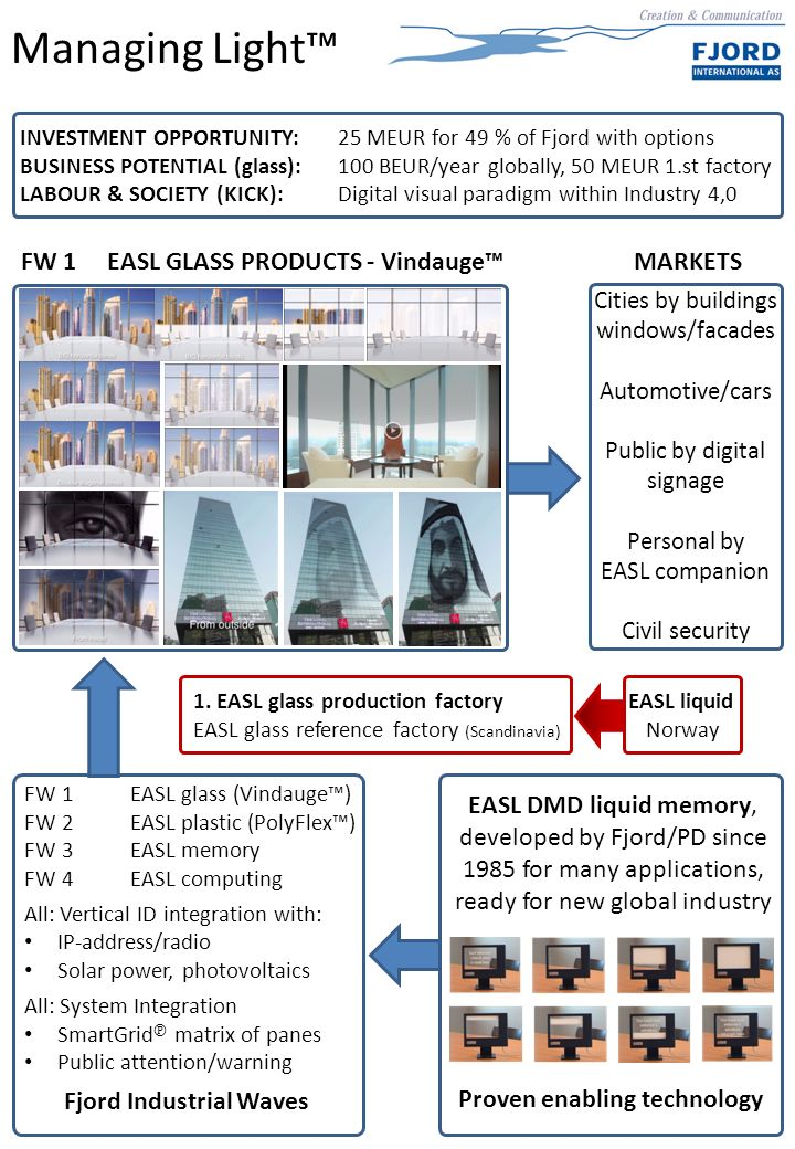 Managing Light™ EASL DMD liquid memory, developed by Fjord/PD since 1985 for many applications, ready for new global industry Proven enabling technology Fjord Industrial Waves FW 1EASL glass (Vindauge™) FW 2EASL plastic (PolyFlex™) FW 3EASL memory FW 4EASL computing All: Vertical ID integration with: IP-address/radio Solar power, photovoltaics All: System Integration SmartGrid ℗ matrix of panes Public attention/warning FW 1 EASL GLASS PRODUCTS - Vindauge™MARKETS Cities by buildings windows/facades Automotive/cars Public by digital signage Personal by EASL companion Civil security 1.