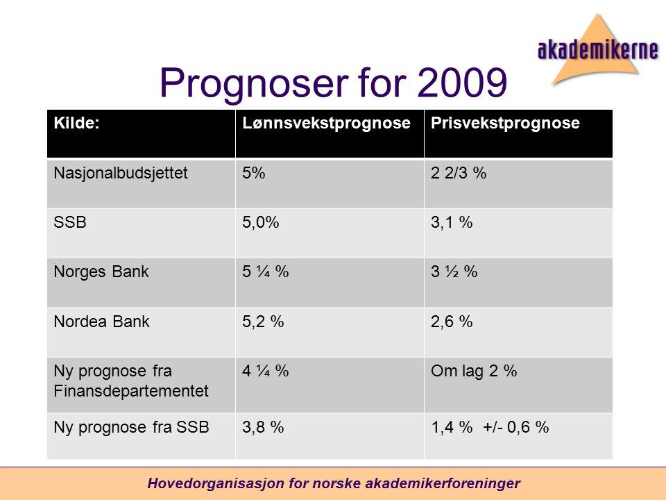 Prognoser for 2009 Kilde:LønnsvekstprognosePrisvekstprognose Nasjonalbudsjettet5%2 2/3 % SSB5,0%3,1 % Norges Bank5 ¼ %3 ½ % Nordea Bank5,2 %2,6 % Ny prognose fra Finansdepartementet 4 ¼ %Om lag 2 % Ny prognose fra SSB3,8 %1,4 % +/- 0,6 % Hovedorganisasjon for norske akademikerforeninger