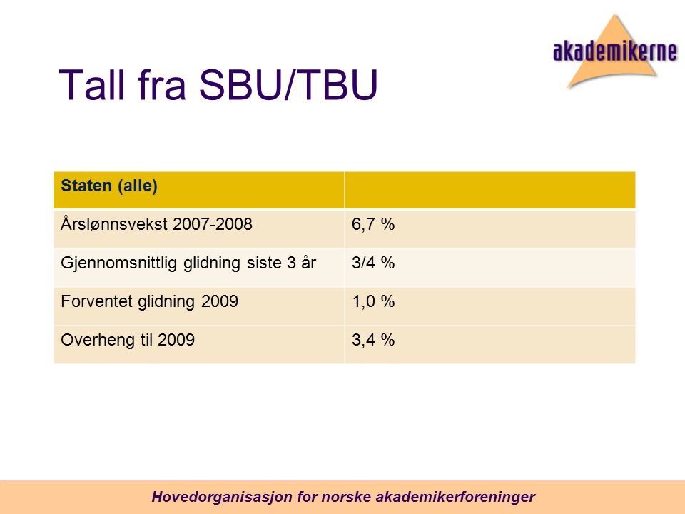Tall fra SBU/TBU Staten (alle) Årslønnsvekst 2007-20086,7 % Gjennomsnittlig glidning siste 3 år3/4 % Forventet glidning 20091,0 % Overheng til 20093,4 % Hovedorganisasjon for norske akademikerforeninger