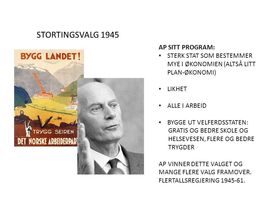STORTINGSVALG 1945 AP SITT PROGRAM: STERK STAT SOM BESTEMMER MYE I ØKONOMIEN (ALTSÅ LITT PLAN-ØKONOMI) LIKHET ALLE I ARBEID BYGGE UT VELFERDSSTATEN: GRATIS OG BEDRE SKOLE OG HELSEVESEN, FLERE OG BEDRE TRYGDER AP VINNER DETTE VALGET OG MANGE FLERE VALG FRAMOVER.