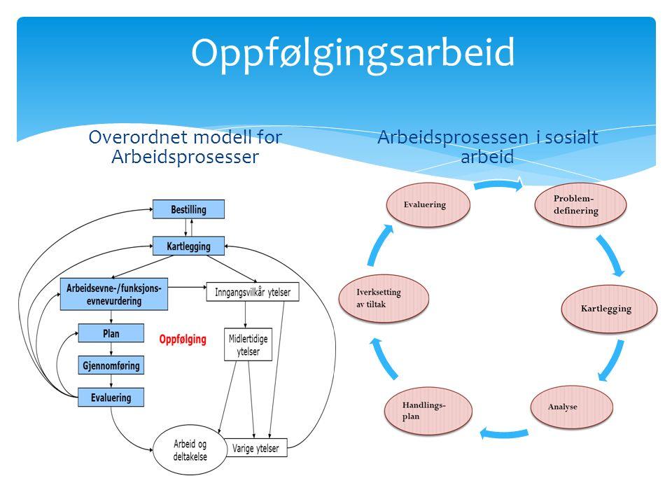 Oppfølgingsarbeid Overordnet modell for Arbeidsprosesser Arbeidsprosessen i sosialt arbeid