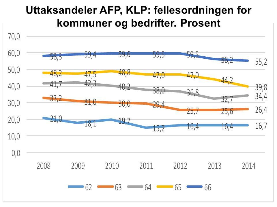 Uttaksandeler AFP, KLP: fellesordningen for kommuner og bedrifter. Prosent