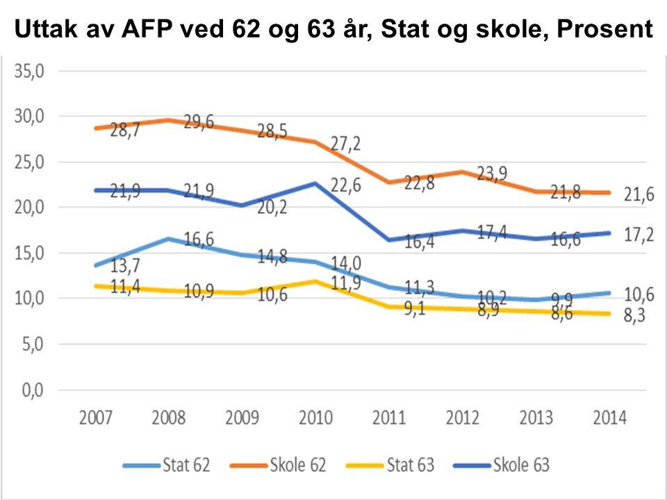 Uttak av AFP ved 62 og 63 år, Stat og skole, Prosent