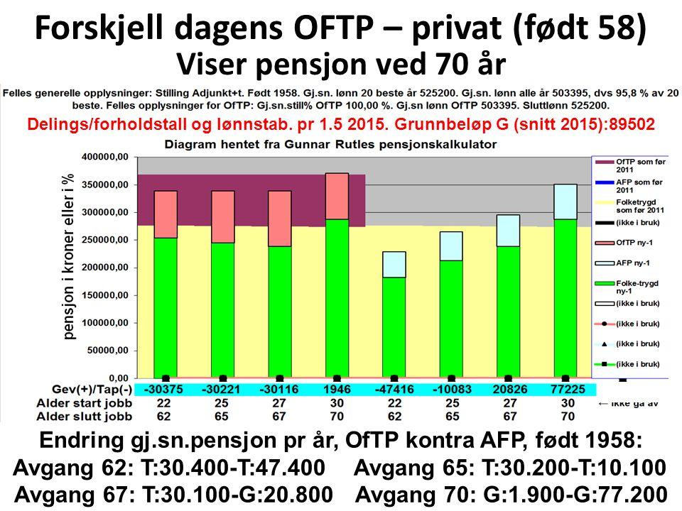 Adjunkt med tillegg, sammenlikning dagens OfTP med forslaget til ny OfTP, avkorting og indeksering utsatt til 67 år Delings/forholdstall og lønnstab.