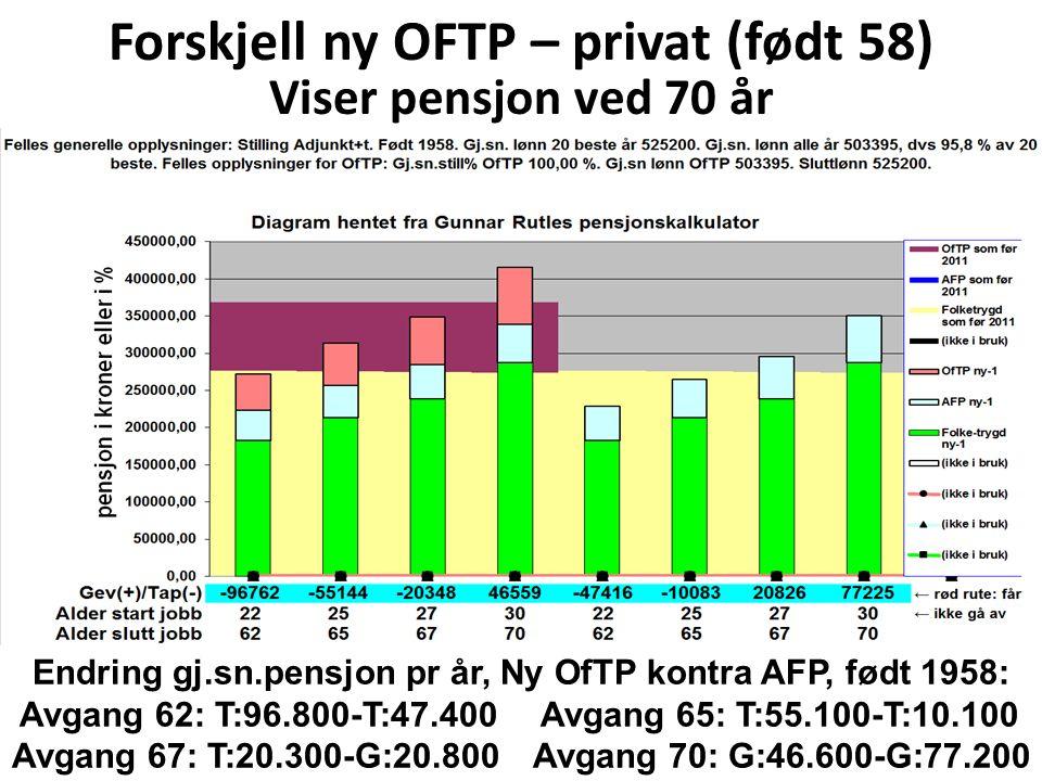 Fagarbeider, sammenlikning dagens OfTP med forslaget til ny OfTP, avkorting og indeksering utsatt til 67 år Delings/forholdstall og lønnstab.