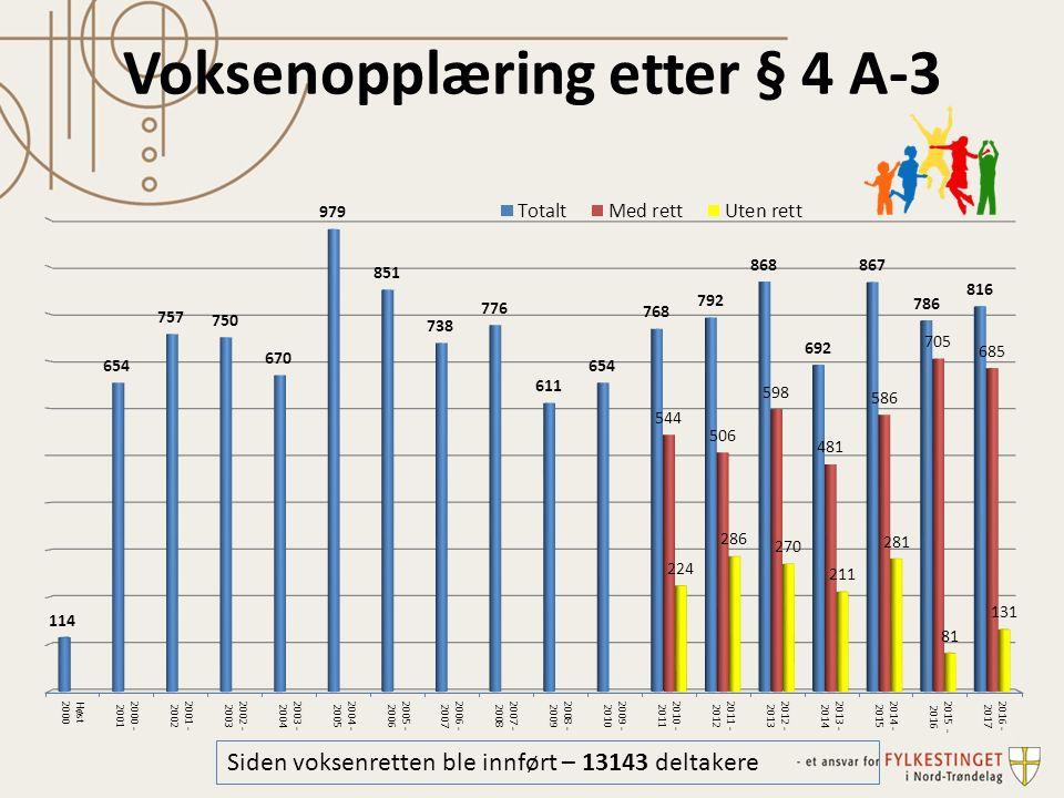 Voksenopplæring etter § 4 A-3 Siden voksenretten ble innført – 13143 deltakere