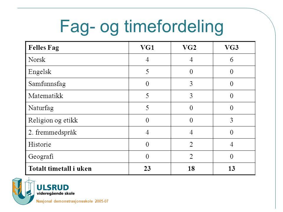 Fag- og timefordeling Felles Fag VG1 VG2 VG3 Norsk 4 4 6 Engelsk 5 0 0 Samfunnsfag 0 3 0 Matematikk 5 3 0 Naturfag 5 0 0 Religion og etikk 0 0 3 2.