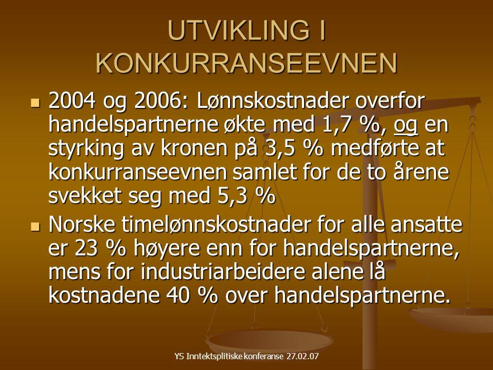 YS Inntektsplitiske konferanse 27.02.07 UTVIKLING I KONKURRANSEEVNEN 2004 og 2006: Lønnskostnader overfor handelspartnerne økte med 1,7 %, og en styrking av kronen på 3,5 % medførte at konkurranseevnen samlet for de to årene svekket seg med 5,3 % 2004 og 2006: Lønnskostnader overfor handelspartnerne økte med 1,7 %, og en styrking av kronen på 3,5 % medførte at konkurranseevnen samlet for de to årene svekket seg med 5,3 % Norske timelønnskostnader for alle ansatte er 23 % høyere enn for handelspartnerne, mens for industriarbeidere alene lå kostnadene 40 % over handelspartnerne.
