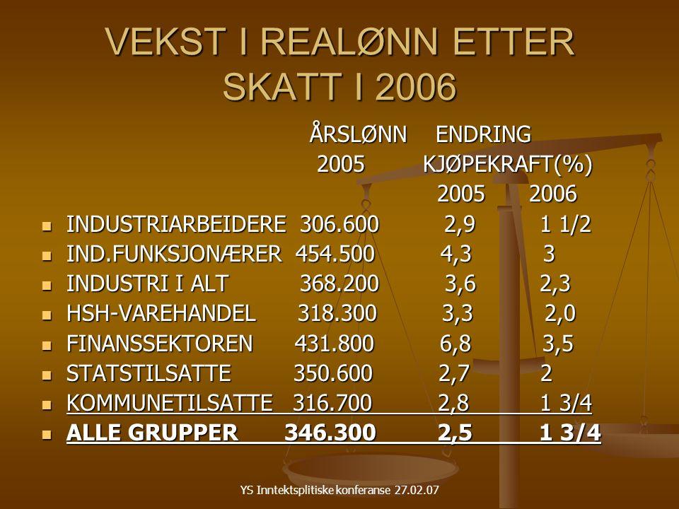 YS Inntektsplitiske konferanse 27.02.07 VEKST I REALØNN ETTER SKATT I 2006 ÅRSLØNN ENDRING ÅRSLØNN ENDRING 2005 KJØPEKRAFT(%) 2005 KJØPEKRAFT(%) 2005 2006 2005 2006 INDUSTRIARBEIDERE 306.600 2,9 1 1/2 INDUSTRIARBEIDERE 306.600 2,9 1 1/2 IND.FUNKSJONÆRER 454.500 4,3 3 IND.FUNKSJONÆRER 454.500 4,3 3 INDUSTRI I ALT 368.200 3,6 2,3 INDUSTRI I ALT 368.200 3,6 2,3 HSH-VAREHANDEL 318.300 3,3 2,0 HSH-VAREHANDEL 318.300 3,3 2,0 FINANSSEKTOREN 431.800 6,8 3,5 FINANSSEKTOREN 431.800 6,8 3,5 STATSTILSATTE 350.600 2,7 2 STATSTILSATTE 350.600 2,7 2 KOMMUNETILSATTE 316.700 2,8 1 3/4 KOMMUNETILSATTE 316.700 2,8 1 3/4 ALLE GRUPPER 346.300 2,5 1 3/4 ALLE GRUPPER 346.300 2,5 1 3/4