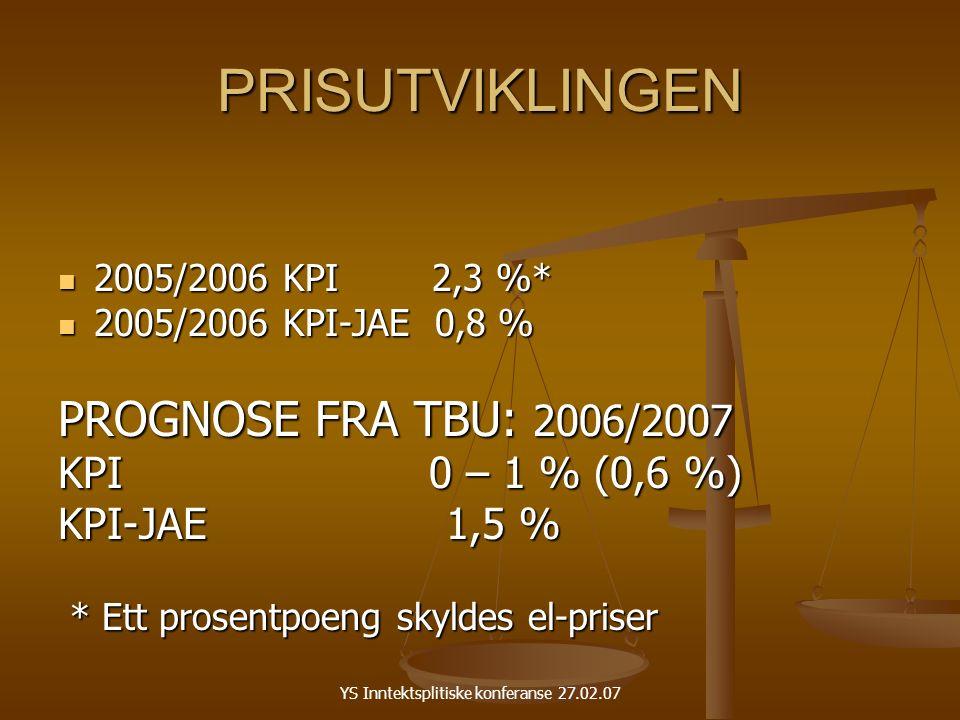 YS Inntektsplitiske konferanse 27.02.07 PRISUTVIKLINGEN 2005/2006 KPI 2,3 %* 2005/2006 KPI 2,3 %* 2005/2006 KPI-JAE 0,8 % 2005/2006 KPI-JAE 0,8 % PROGNOSE FRA TBU: 2006/2007 KPI 0 – 1 % (0,6 %) KPI-JAE 1,5 % * Ett prosentpoeng skyldes el-priser * Ett prosentpoeng skyldes el-priser