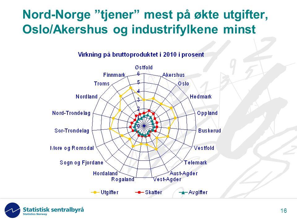 16 Nord-Norge tjener mest på økte utgifter, Oslo/Akershus og industrifylkene minst