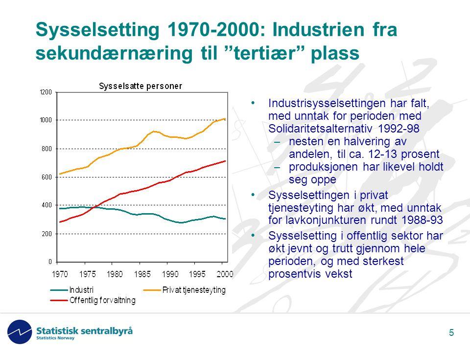 5 Sysselsetting 1970-2000: Industrien fra sekundærnæring til tertiær plass Industrisysselsettingen har falt, med unntak for perioden med Solidaritetsalternativ 1992-98 – nesten en halvering av andelen, til ca.