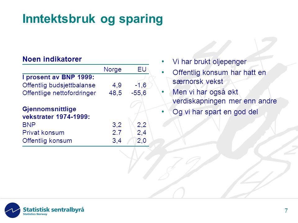 7 Inntektsbruk og sparing Noen indikatorer NorgeEU I prosent av BNP 1999: Offentlig budsjettbalanse4,9-1,6 Offentlige nettofordringer48,5-55,6 Gjennomsnittlige vekstrater 1974-1999: BNP3,22,2 Privat konsum2.72,4 Offentlig konsum3,42,0 Vi har brukt oljepenger Offentlig konsum har hatt en særnorsk vekst Men vi har også økt verdiskapningen mer enn andre Og vi har spart en god del