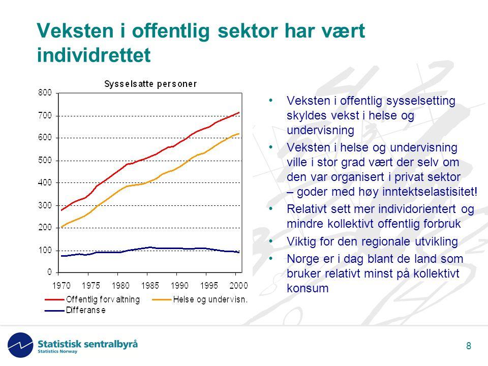 8 Veksten i offentlig sektor har vært individrettet Veksten i offentlig sysselsetting skyldes vekst i helse og undervisning Veksten i helse og undervisning ville i stor grad vært der selv om den var organisert i privat sektor – goder med høy inntektselastisitet.