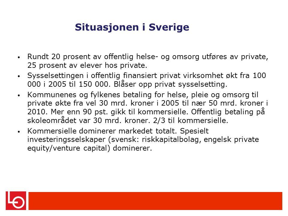 Situasjonen i Sverige Rundt 20 prosent av offentlig helse- og omsorg utføres av private, 25 prosent av elever hos private.