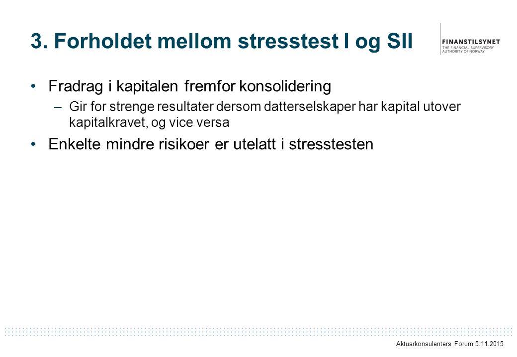 3. Forholdet mellom stresstest I og SII Fradrag i kapitalen fremfor konsolidering –Gir for strenge resultater dersom datterselskaper har kapital utove