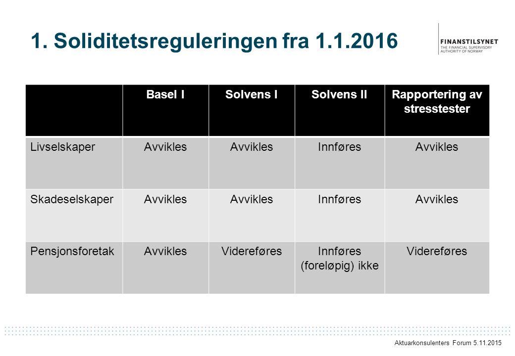 1. Soliditetsreguleringen fra 1.1.2016 Basel ISolvens ISolvens IIRapportering av stresstester LivselskaperAvvikles InnføresAvvikles SkadeselskaperAvvi