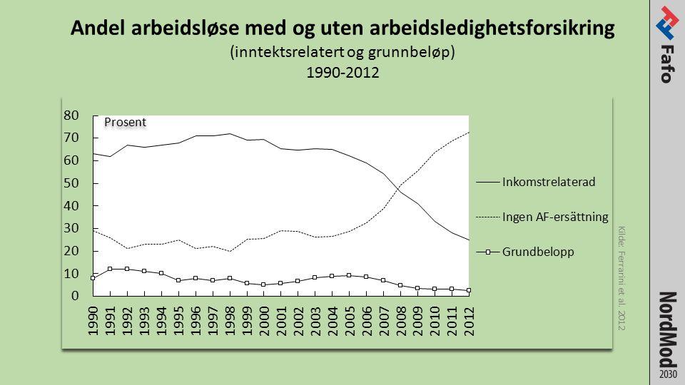 Andel arbeidsløse med og uten arbeidsledighetsforsikring (inntektsrelatert og grunnbeløp) 1990-2012 Kilde: Ferrarini et al.