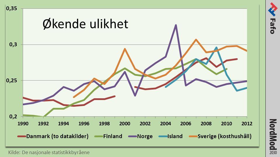 Økende ulikhet Kilde: De nasjonale statistikkbyråene
