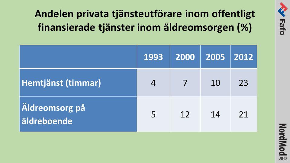 Andelen privata tjänsteutförare inom offentligt finansierade tjänster inom äldreomsorgen (%) 1993200020052012 Hemtjänst (timmar)471023 Äldreomsorg på äldreboende 5121421