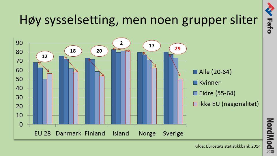 Høy sysselsetting, men noen grupper sliter Kilde: Eurostats statistikkbank 2014 1820 2 17 12 29