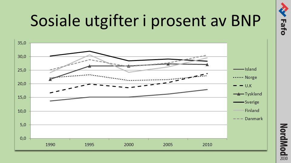 Kilde: EU 2012 Utgiftene forventes å øke ytterligere (her anslått i prosent av BNP)