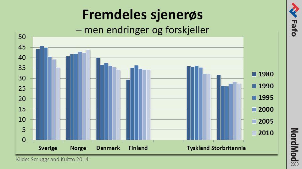 Kompensasjonsnivå – arbeidsledighetstrygd 1930-2010.